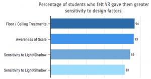 Student Survey data from those using VR Interior Design