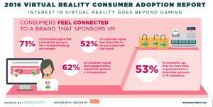 Greenlight insights infographic on consumer engagement and selling with VR