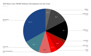 The VR/AR market is expected to thrive and expand into multiple industries by 2025