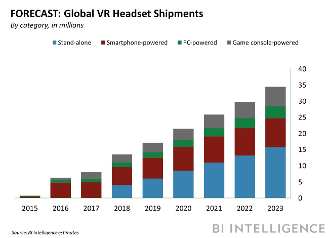 Globally, standalone vr headset shipments are expected to move from 5 million in 2018 to 15 million by 2023. Standalones will lead VR trends.